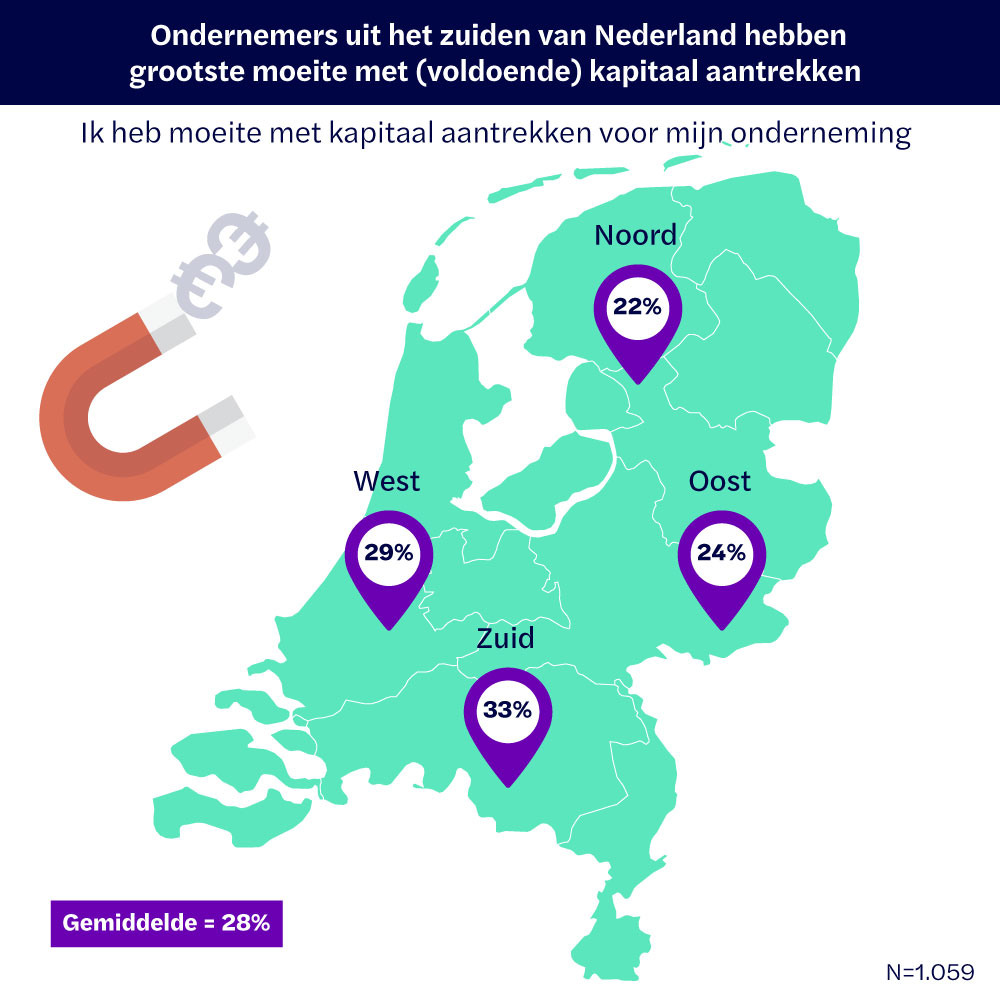 Ondernemers uit het zuiden van Nederland hebben grootste moeite met (voldoende) kapitaal aantrekken
