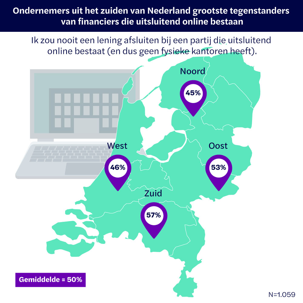 Ondernemers uit het zuiden van Nederland grootste tegenstanders van financiers die uitsluitend online bestaan