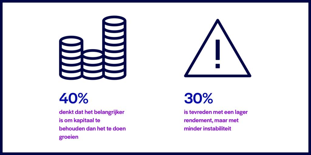 weinig risico met spaargeld investeren