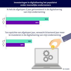 Investeringen digitalisering door mannen en vrouwen